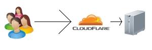Representação simples de visita a blog com Cloudflare