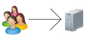Representação simples de visita a blog sem Cloudflare